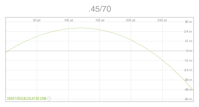 Name:  ballistic_trajectory_chart_3b0fbfe8.png Views: 374 Size:  10.9 KB