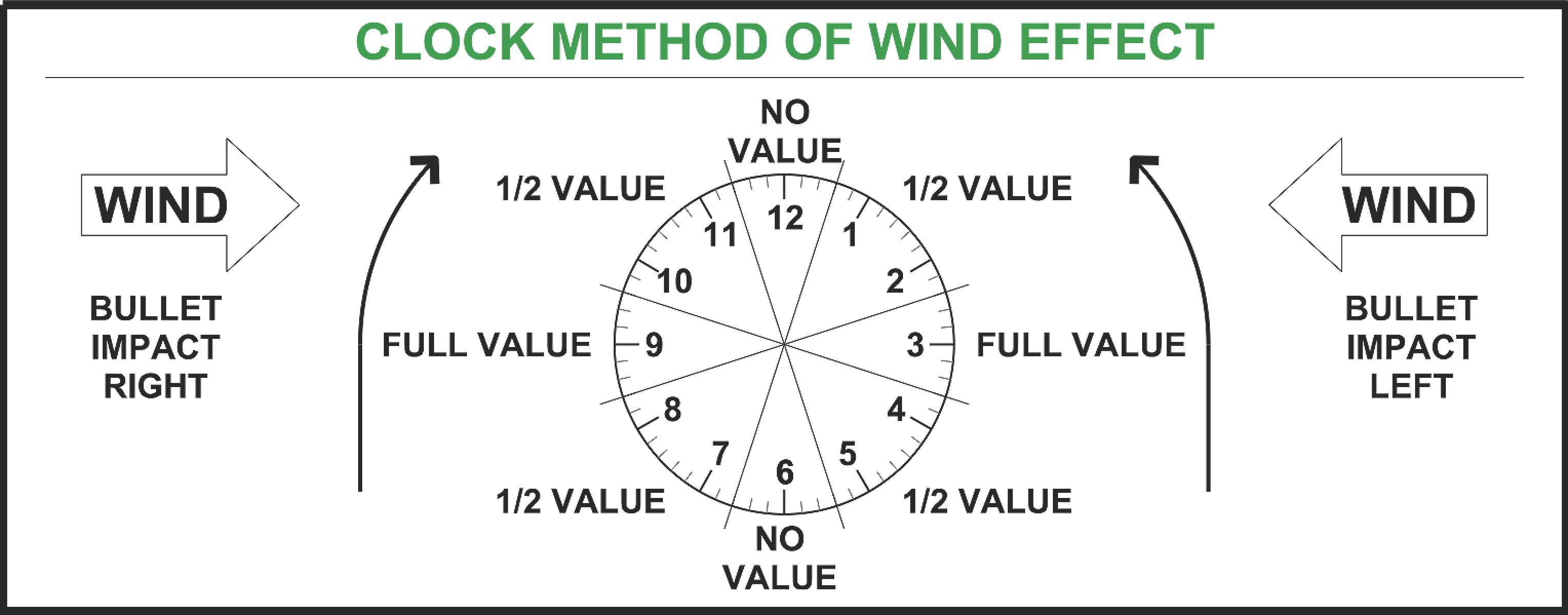 Name:  Wind Reference Diagram.jpg Views: 2271 Size:  307.4 KB